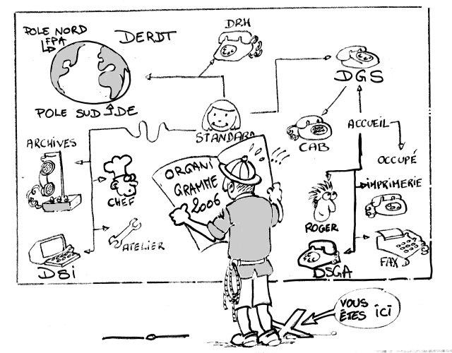 dessin-organigramme-2006